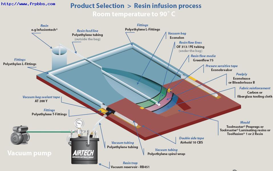 Vacuum Molding Process Vacuum Infusion Process